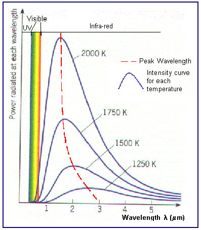 measuring the black body spectrum emitted A black body in thermal equilibrium (that is, at a constant temperature) emits electromagnetic radiation called black-body radiation the radiation is emitted according to planck's law .